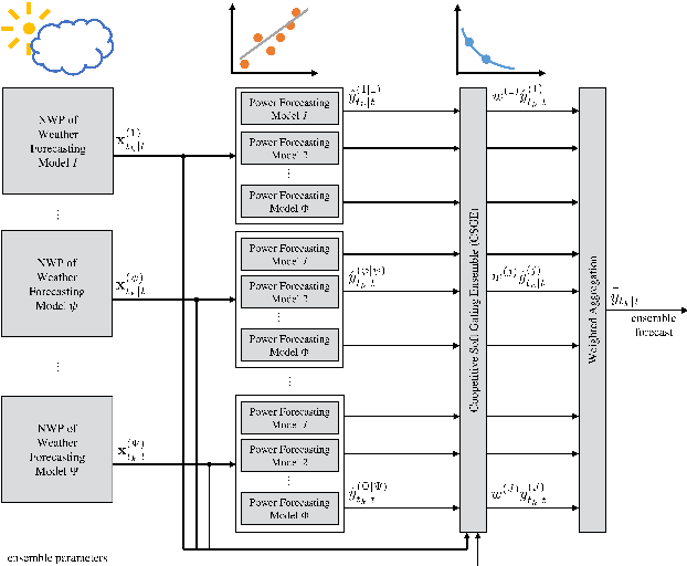 Figure 3 for A Multi-Scheme Ensemble Using Coopetitive Soft-Gating With Application to Power Forecasting for Renewable Energy Generation