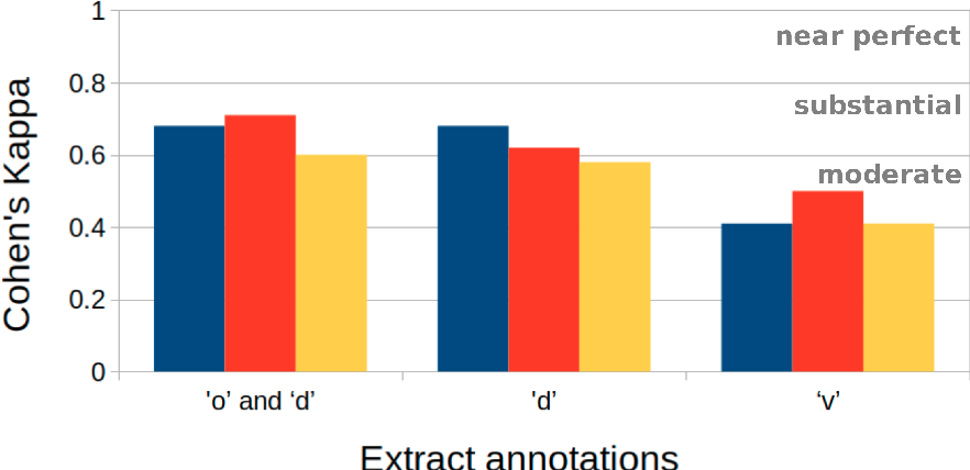 Figure 2 for Towards Olfactory Information Extraction from Text: A Case Study on Detecting Smell Experiences in Novels
