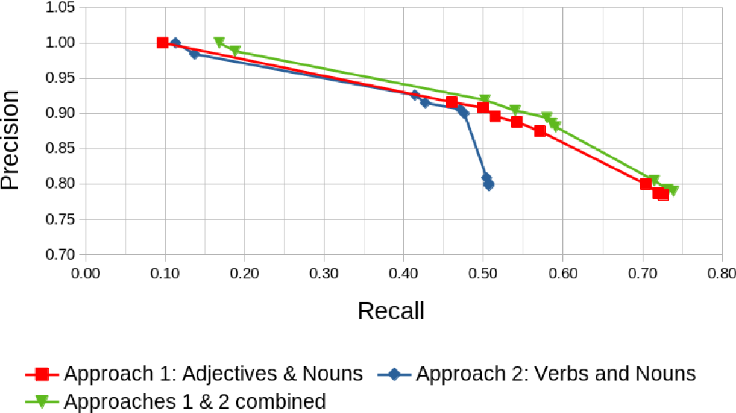 Figure 4 for Towards Olfactory Information Extraction from Text: A Case Study on Detecting Smell Experiences in Novels