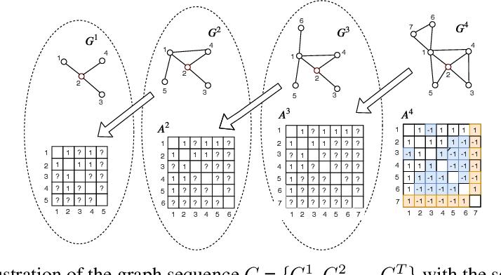 Figure 3 for Temporal Positive-unlabeled Learning for Biomedical Hypothesis Generation via Risk Estimation