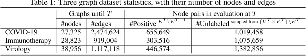 Figure 2 for Temporal Positive-unlabeled Learning for Biomedical Hypothesis Generation via Risk Estimation