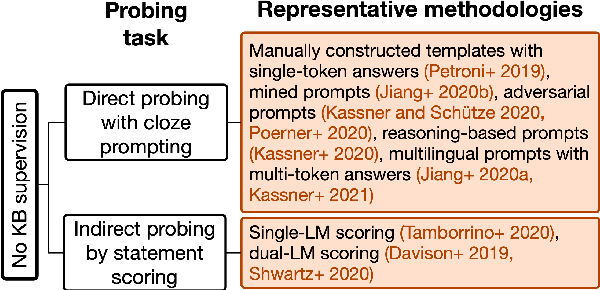 Figure 3 for Relational world knowledge representation in contextual language models: A review