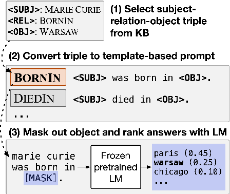 Figure 4 for Relational world knowledge representation in contextual language models: A review