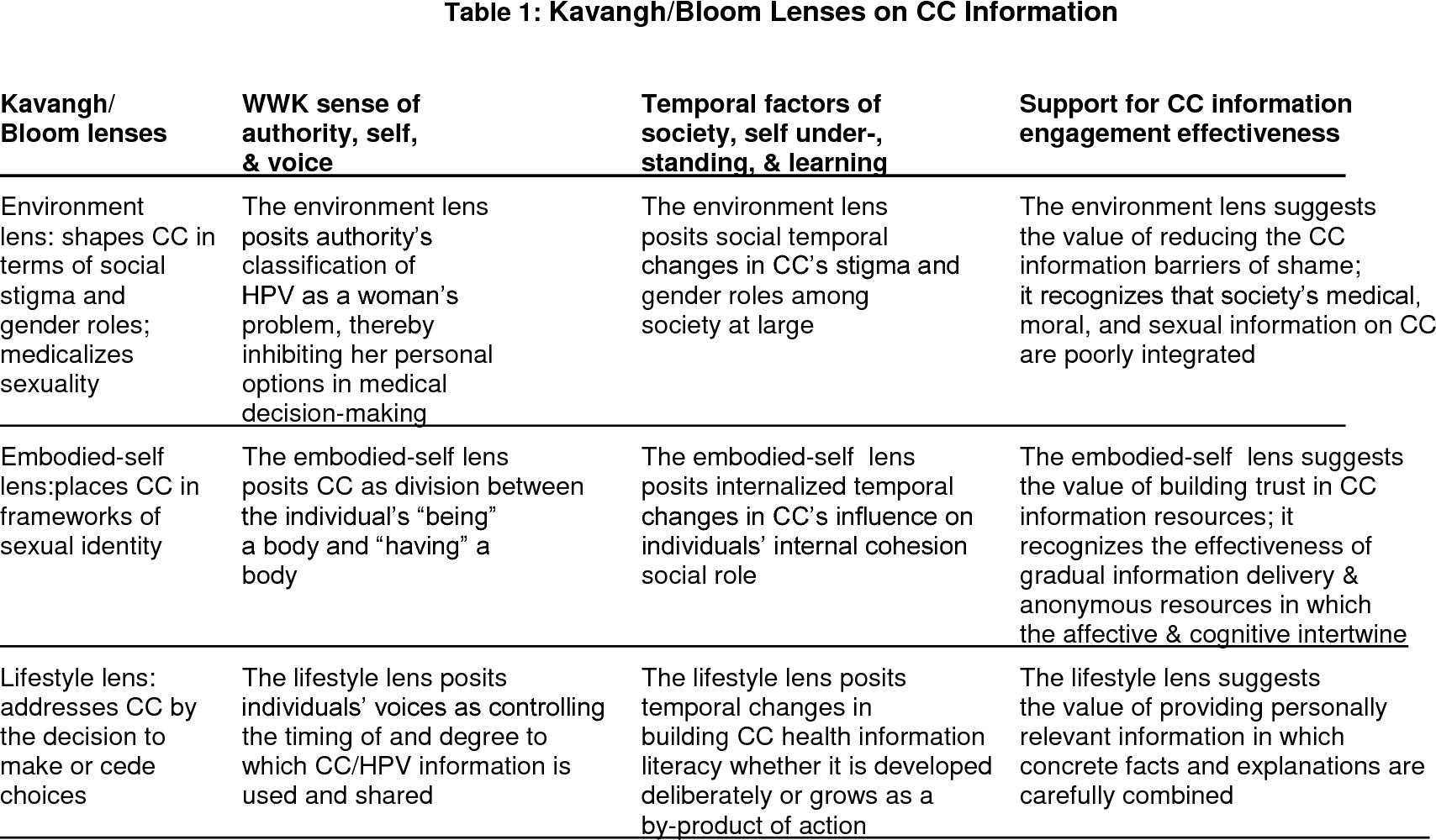 Table 1: Kavangh/Bloom Lenses on CC Information