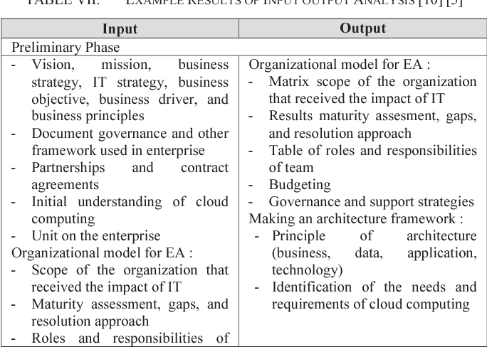 Table VII from Designing enterprise architecture framework for non