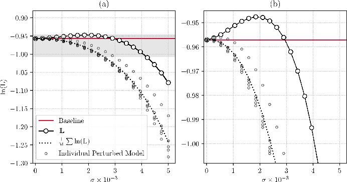 Figure 1 for PEP: Parameter Ensembling by Perturbation
