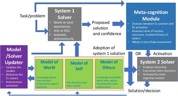 Figure 1 for Thinking Fast and Slow in AI: the Role of Metacognition