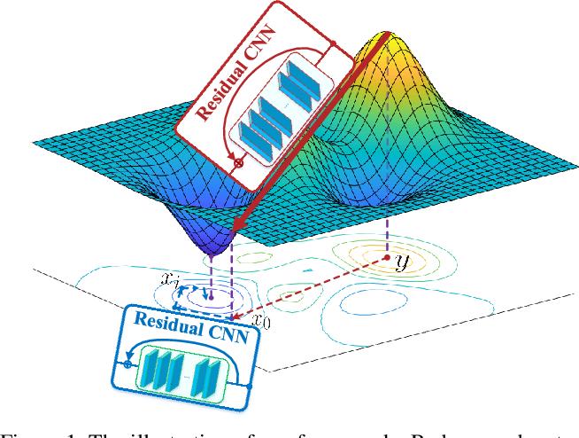 Figure 1 for A Deep Optimization Approach for Image Deconvolution
