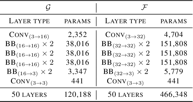 Figure 2 for A Deep Optimization Approach for Image Deconvolution