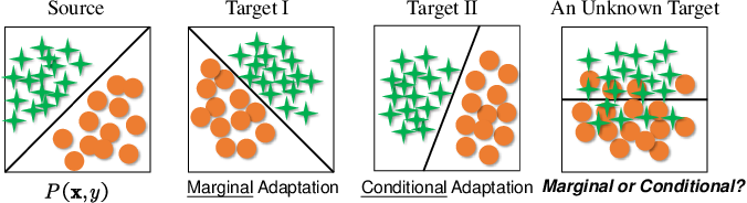 Figure 1 for Transfer Learning with Dynamic Adversarial Adaptation Network