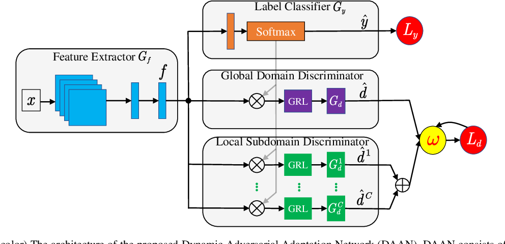 Figure 2 for Transfer Learning with Dynamic Adversarial Adaptation Network
