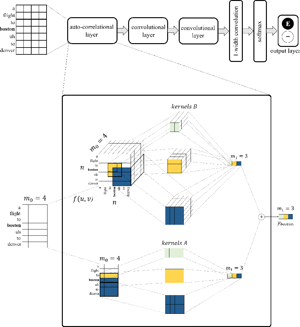 Figure 3 for Disfluency Detection using Auto-Correlational Neural Networks
