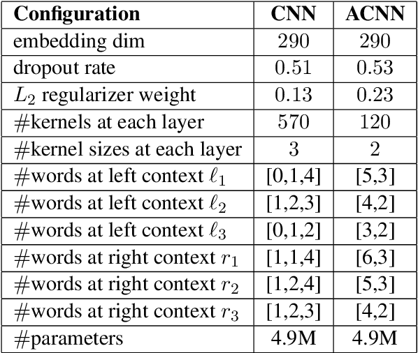 Figure 2 for Disfluency Detection using Auto-Correlational Neural Networks