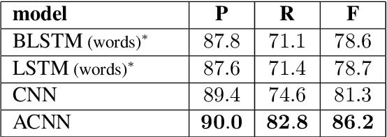 Figure 4 for Disfluency Detection using Auto-Correlational Neural Networks