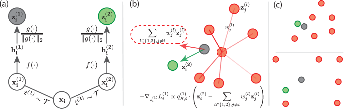 Figure 3 for Decoupled Contrastive Learning