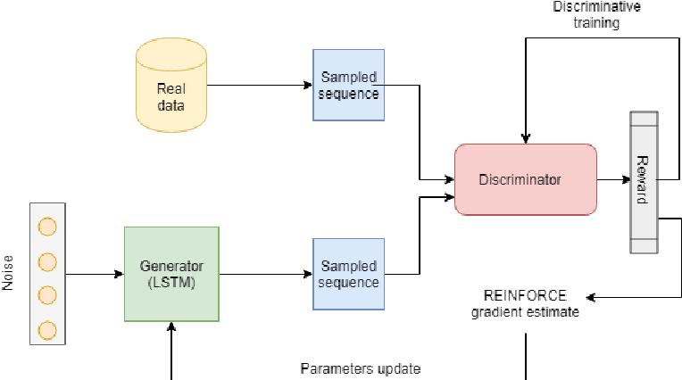Figure 1 for ReGAN: RE[LAX BAR INFORCE] based Sequence Generation using GANs