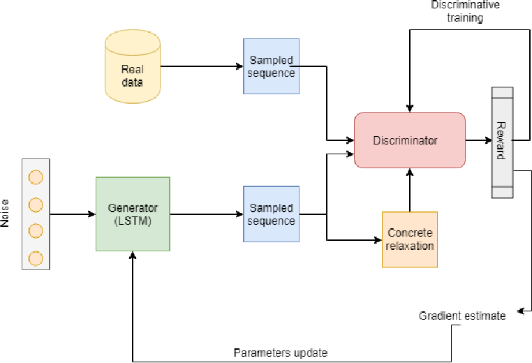 Figure 2 for ReGAN: RE[LAX BAR INFORCE] based Sequence Generation using GANs