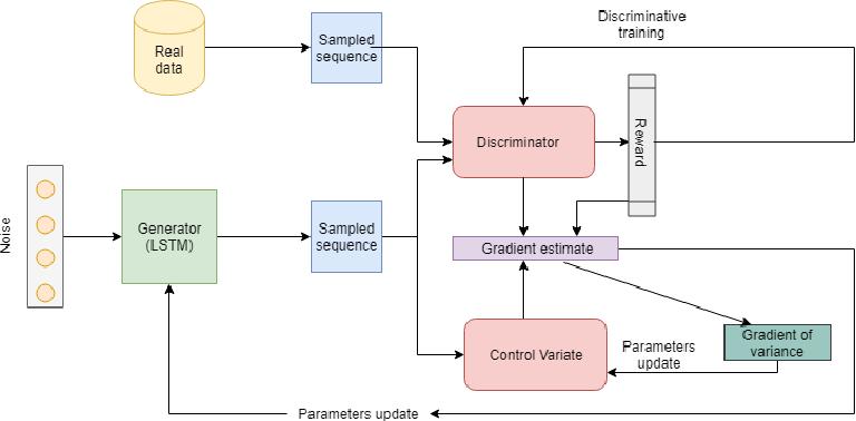 Figure 3 for ReGAN: RE[LAX BAR INFORCE] based Sequence Generation using GANs