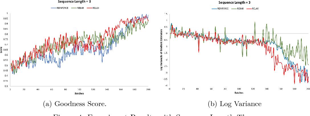 Figure 4 for ReGAN: RE[LAX BAR INFORCE] based Sequence Generation using GANs
