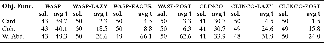 Figure 3 for Constraints, Lazy Constraints, or Propagators in ASP Solving: An Empirical Analysis