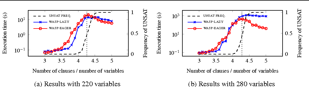 Figure 4 for Constraints, Lazy Constraints, or Propagators in ASP Solving: An Empirical Analysis