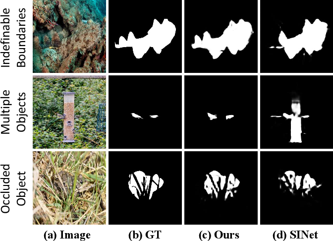 Figure 1 for Context-aware Cross-level Fusion Network for Camouflaged Object Detection