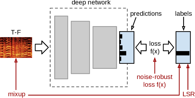 Figure 1 for Model-agnostic Approaches to Handling Noisy Labels When Training Sound Event Classifiers