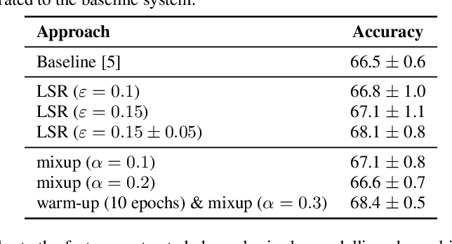 Figure 2 for Model-agnostic Approaches to Handling Noisy Labels When Training Sound Event Classifiers