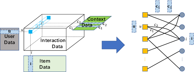 Figure 1 for Graph Convolution Machine for Context-aware Recommender System