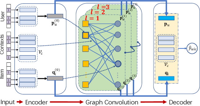 Figure 2 for Graph Convolution Machine for Context-aware Recommender System