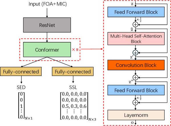 Figure 4 for A Four-Stage Data Augmentation Approach to ResNet-Conformer Based Acoustic Modeling for Sound Event Localization and Detection
