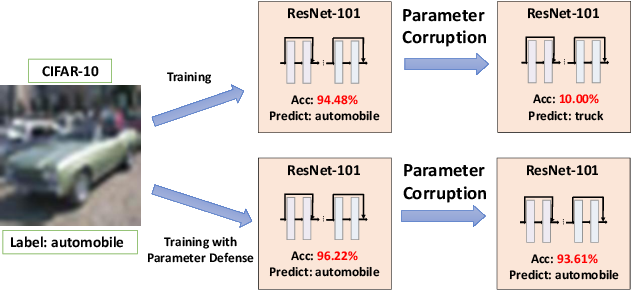 Figure 3 for Adversarial Parameter Defense by Multi-Step Risk Minimization