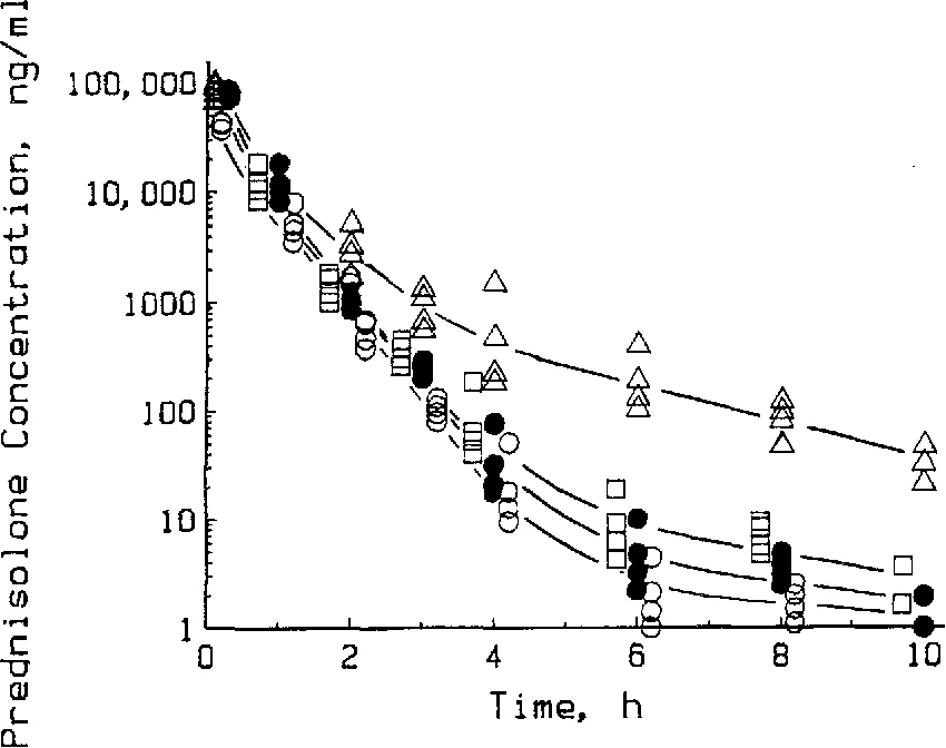 Figure 4 From Receptor Mediated Pharmacodynamics Of Prednisolone In