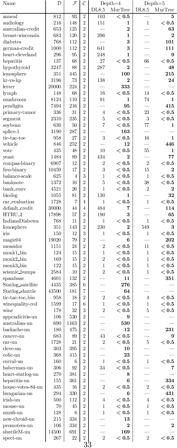Figure 4 for MurTree: Optimal Classification Trees via Dynamic Programming and Search