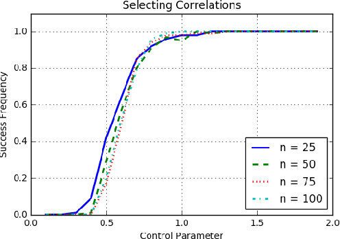 Figure 1 for Learning the Structure of Generative Models without Labeled Data