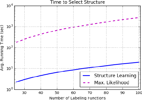 Figure 4 for Learning the Structure of Generative Models without Labeled Data