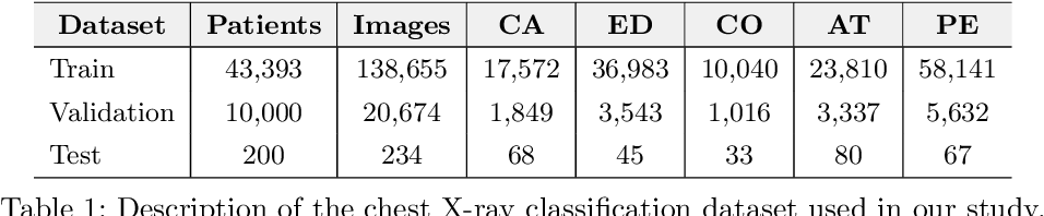 Figure 1 for Self-Training with Improved Regularization for Few-Shot Chest X-Ray Classification