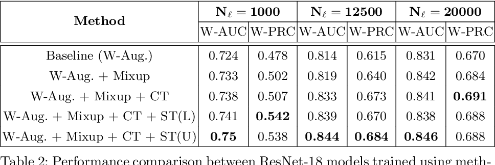 Figure 3 for Self-Training with Improved Regularization for Few-Shot Chest X-Ray Classification
