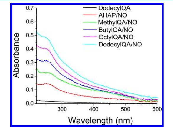 Figure 3. UV−vis absorbance spectra of N-diazeniumdiolate-modified AHAP and QA silica nanoparticles. Unmodified dodecylQA is shown for comparison.