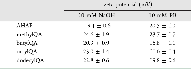 Table 1. Zeta Potential Measured from AHAP and QAModified AHAP Particle Solutions