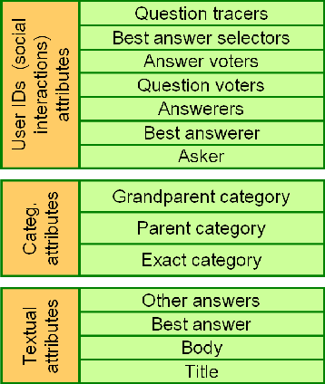 Figure 2: Three families of question attributes