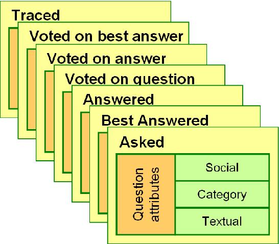 Figure 3: Seven channels