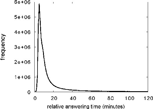 Figure 4: Frequency of answering time relative to question creation time over a 4 month period