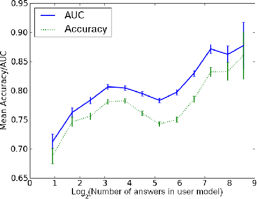 Figure 5: Mean accuracy and AUC vs. past number of answers by user (error bars represent standard deviation)