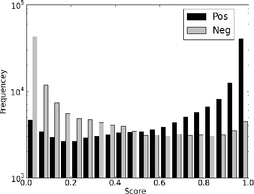 Figure 6: Frequencies of positive (black) and negative (gray) test examples as a function of their MCR scores