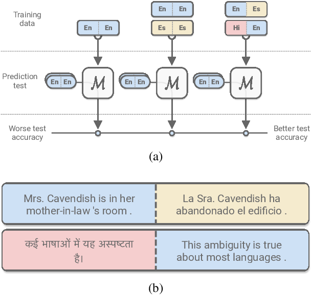 Figure 1 for XLDA: Cross-Lingual Data Augmentation for Natural Language Inference and Question Answering
