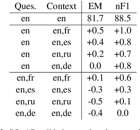 Figure 4 for XLDA: Cross-Lingual Data Augmentation for Natural Language Inference and Question Answering