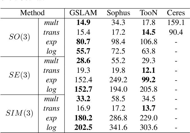 Figure 2 for GSLAM: A General SLAM Framework and Benchmark