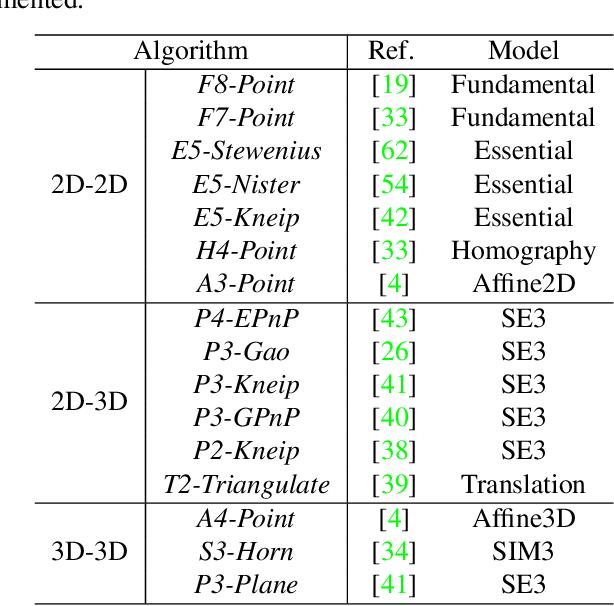 Figure 3 for GSLAM: A General SLAM Framework and Benchmark