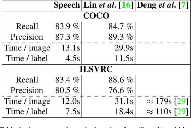 Figure 2 for Fast Object Class Labelling via Speech